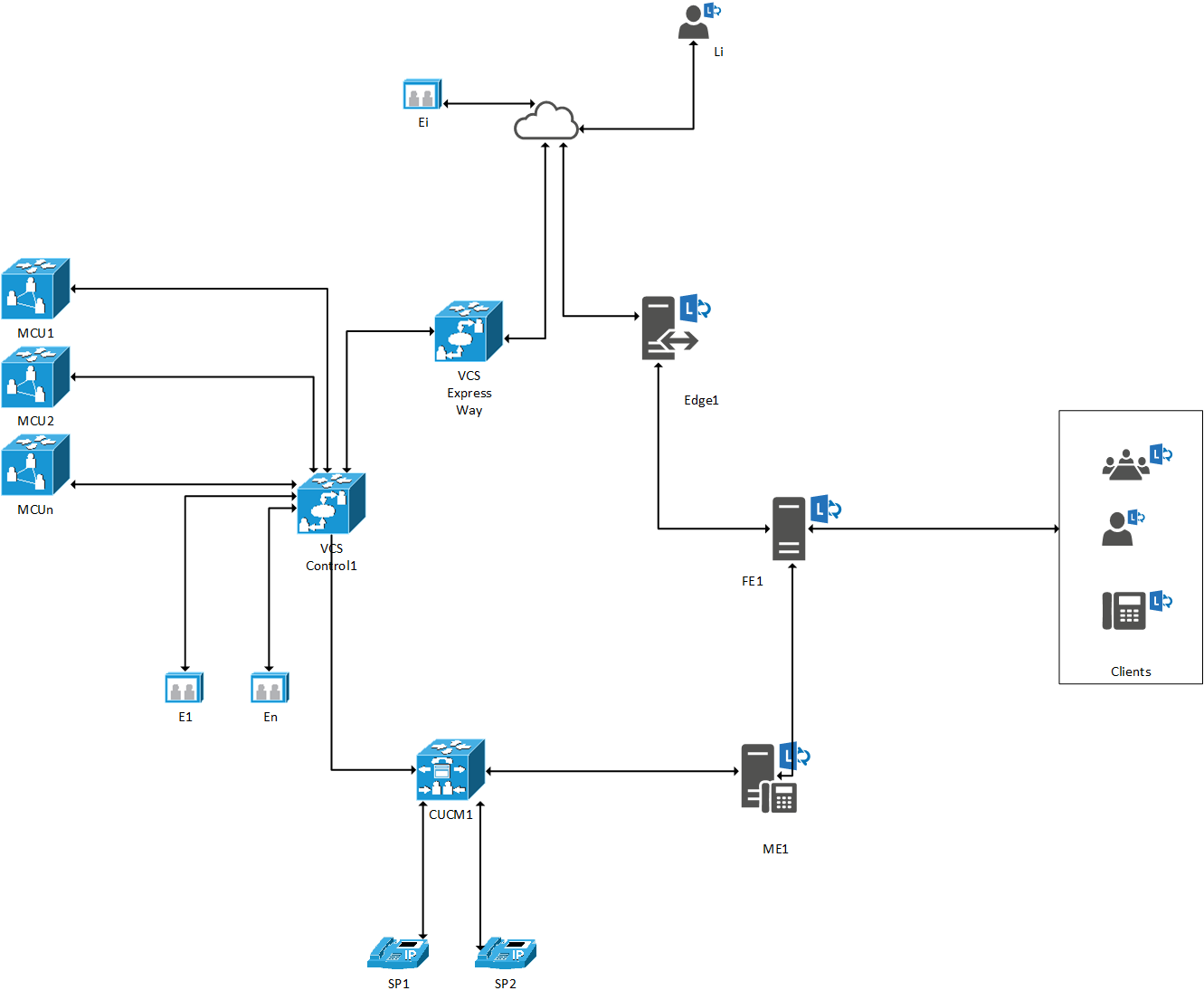 Guide to Integrate Cisco MCU with Skype for Business  Part 1