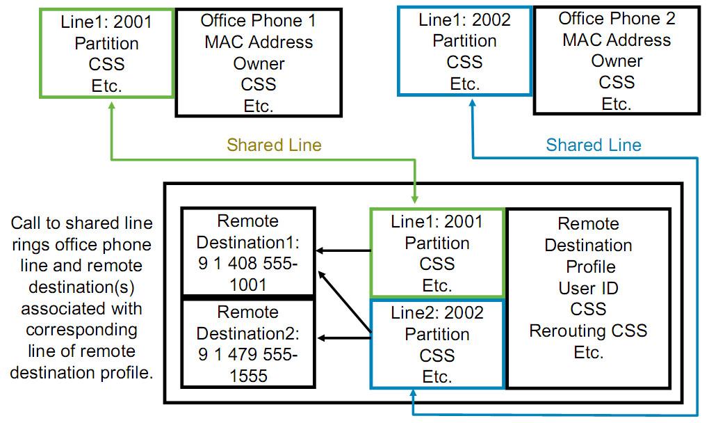 Configuring CUCM Single Number Reach feature