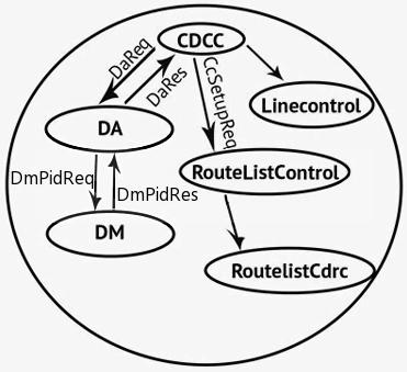 cisco collaboration and contact center solutions Cisco PrecisionHD 1080P Camera call control layer processes