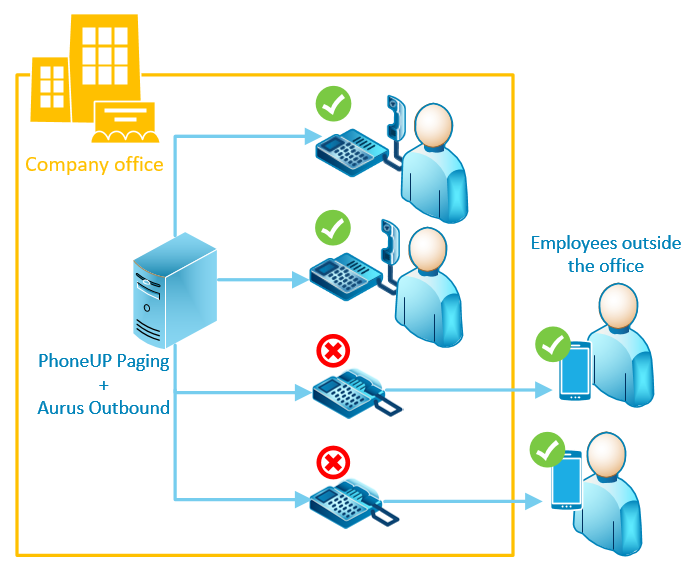 Cisco Collaboration and Contact Center Solutions